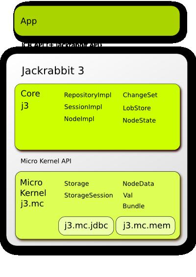 http://svn.apache.org/viewvc/jackrabbit/sandbox/jackrabbit-j3/src/site/resources/images/drawing.png?revision=939734&view=co