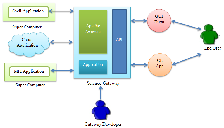 ... architecture airavata stakeholders mdtext gfac mdtext overview mdtext