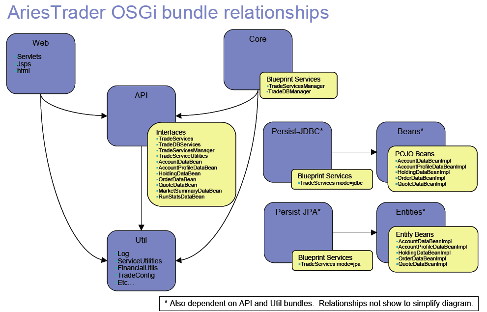 Aries performance benchmark sample overview there are multiple osgi bundles that comprise the application some of these osgi bundles expose blueprint beans and services others expose just interface malvernweather Images