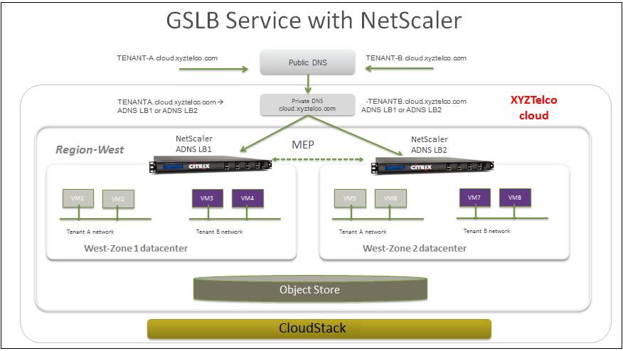 citrix netscaler load balancer configuration guide 15.17. Global Server Load Balancing Support