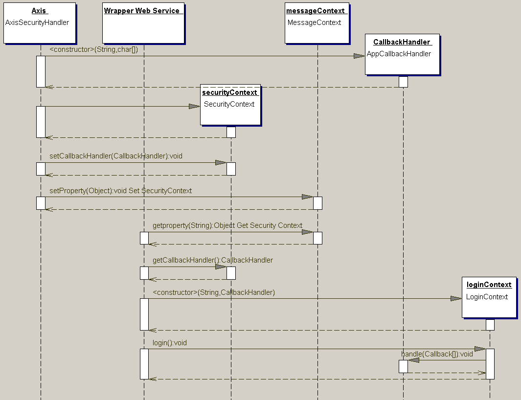 Ews security as the sequence diagram illustrate the j2ee side of the enterprise web services security implementation start at the axis soap engine due to the simple ccuart Images