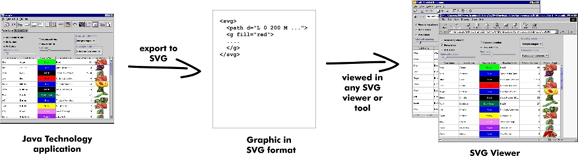 SVG Generator: SVGGraphics2D
