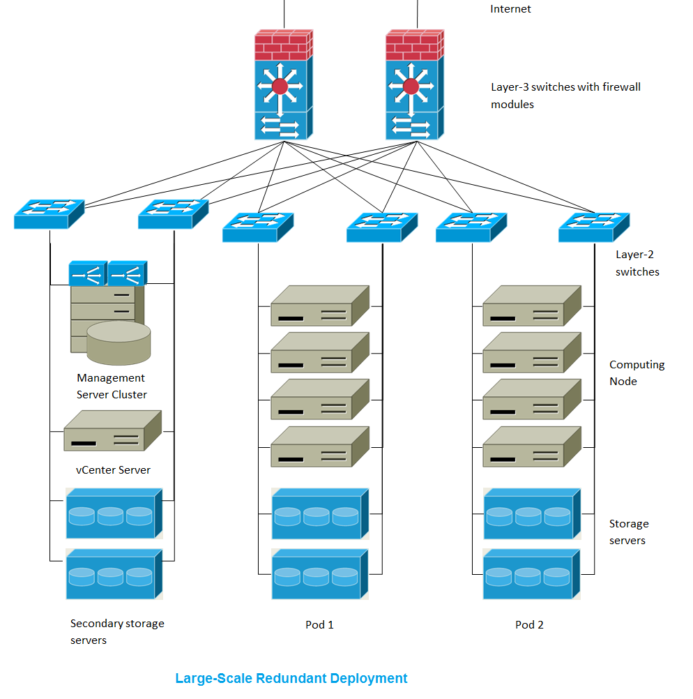Cloudstack Installation Guide Single Node Wiring Diagram This Illustrates